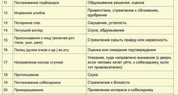"""75 признаков """"языка тела"""" по Максу Эггерту"""